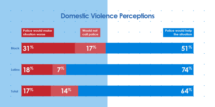 Chart: Domestic violence perceptions. Of those that say police would make situation worse, 31% were black, 18% latinx. Of those who would not call police, 17% were black and 7% were latinx.
