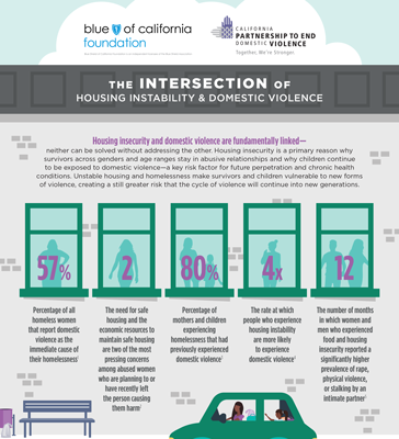 The intersection of housing instability and domestic violence infographic
