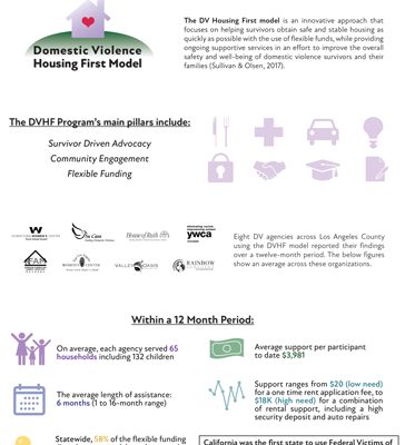 Domestic Violence Housing First Model infographic 2
